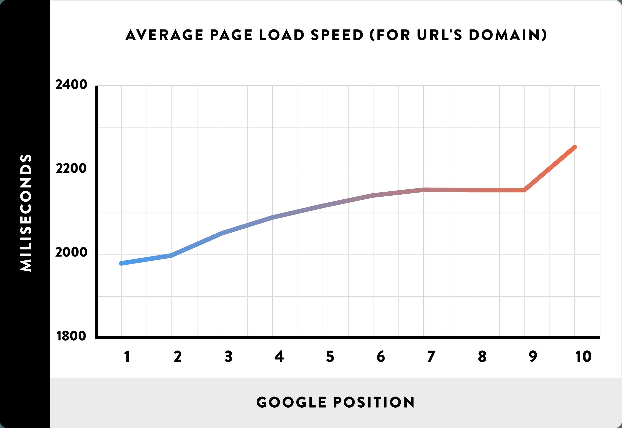 01 Average Page Load Spead for URLs domain line - Google AMP là gì? Nó ảnh hưởng đến SEO như thế nào?
