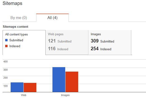 xml sitemap là gì tại sao website của bạn cần có sitemap clt com